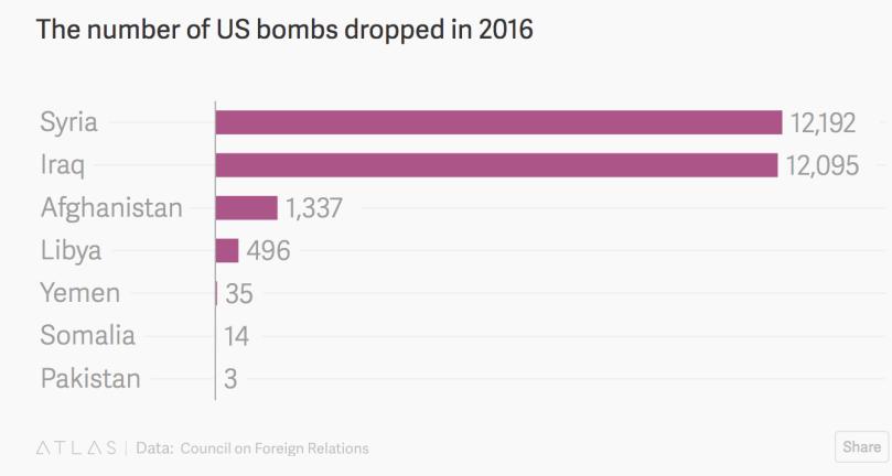 US Bombing Chart